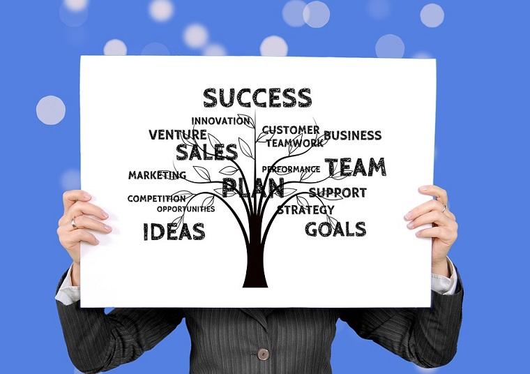 Attività commerciali redditizie con un business plan per avere successo