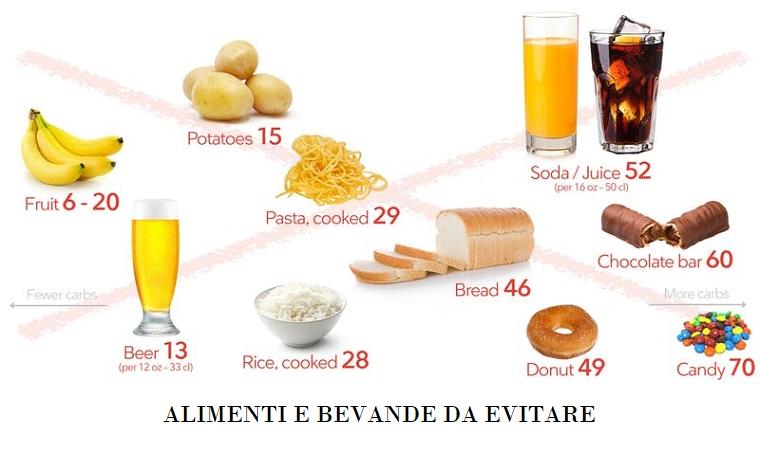 alimenti vietati e permessi dieta cheto