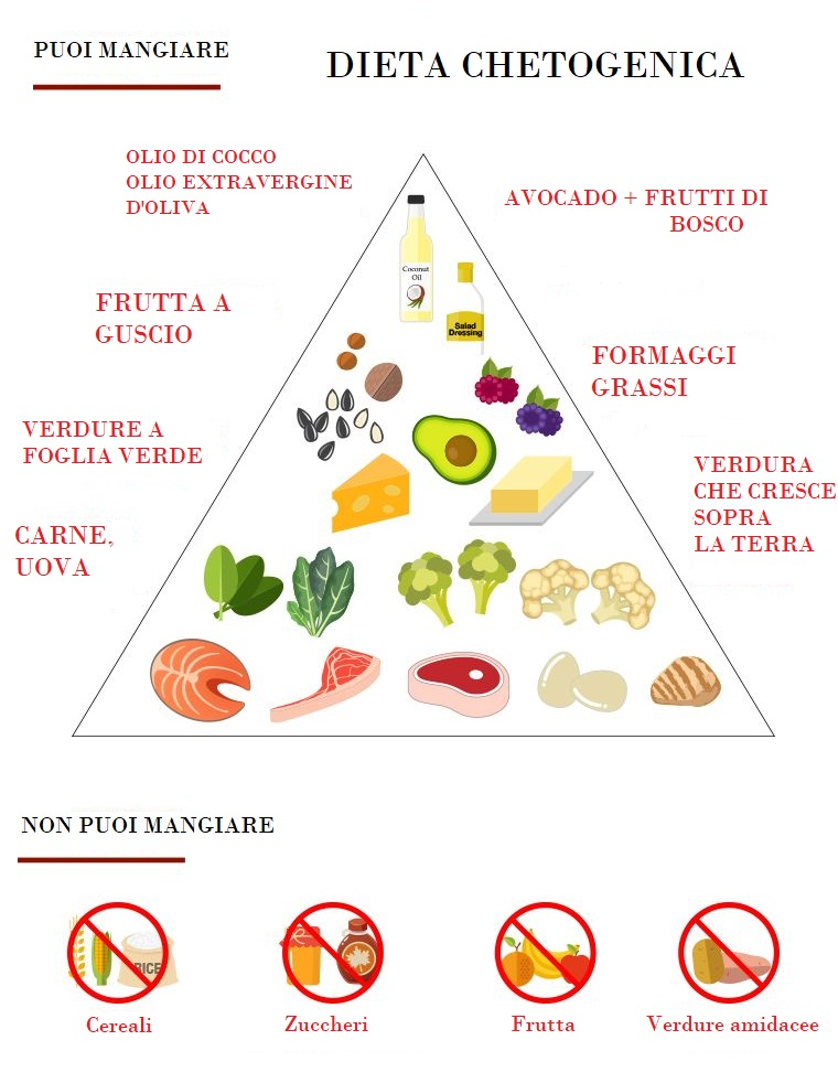 dieta chetogenica per menu vegetariano