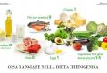Dieta chetogenica: in cosa consiste e una dettagliata guida per principianti