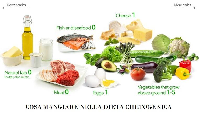 alimenti consentiti nella dieta chetogenica