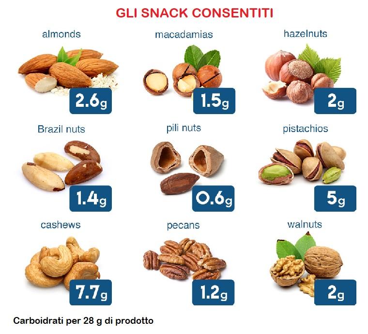 alimenti consentiti per dieta chetogenica